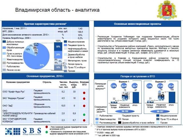 Показаны предполагаемые изменения в объемах производства в основных отраслях экономики Владимирской области